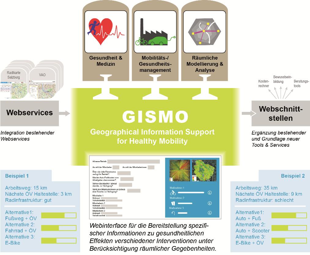 Projekt GISMO, Grafik Mobilität